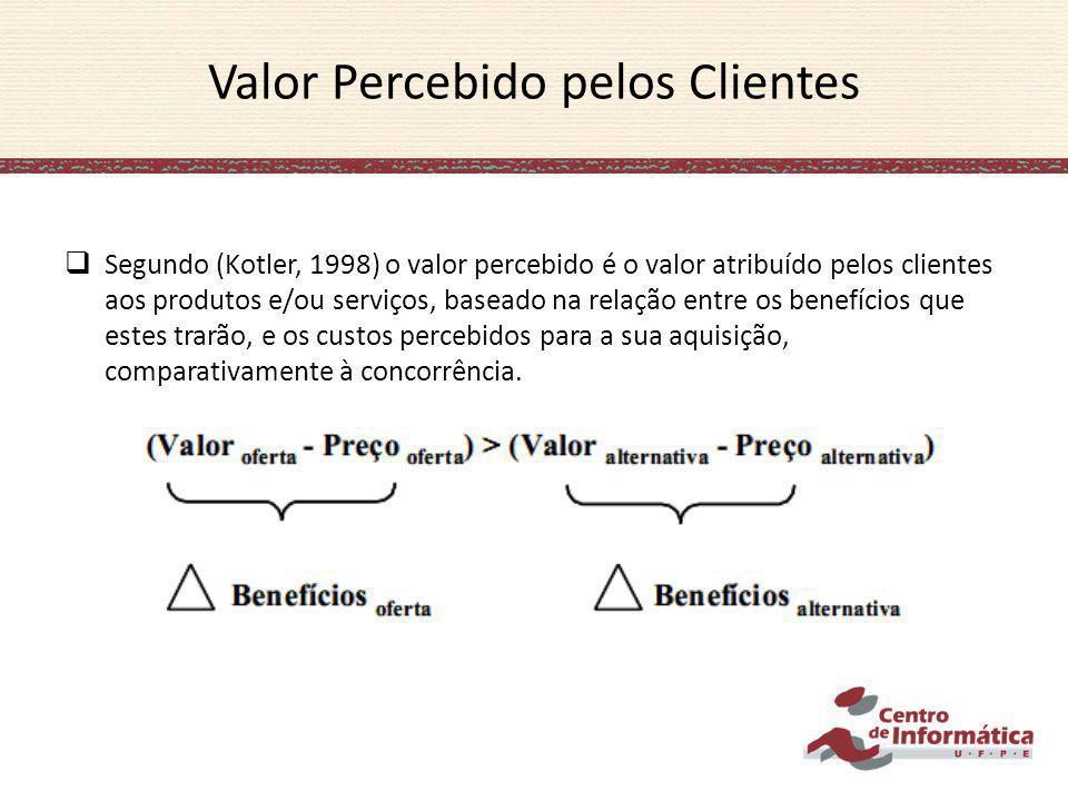 Valor Percebido pelos Clientes