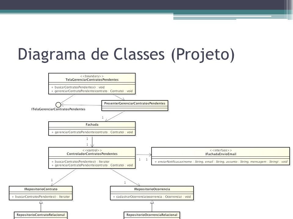 Diagrama de Classes (Projeto)