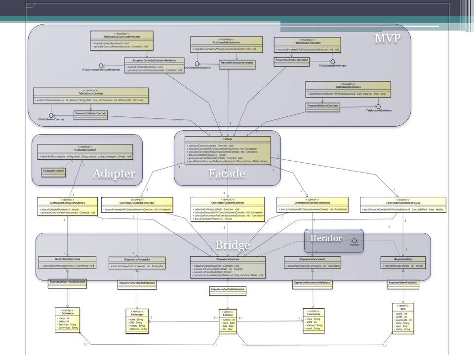 MVP Facade Adapter Iterator Bridge