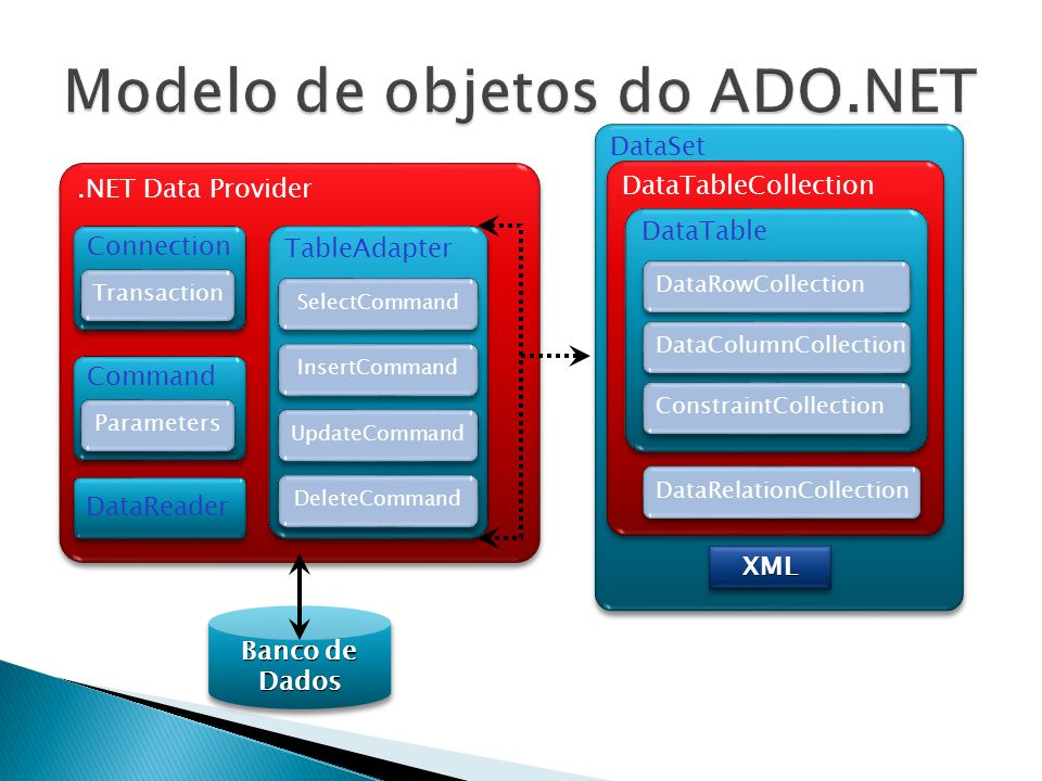 Modelo de objetos do ADO.NET