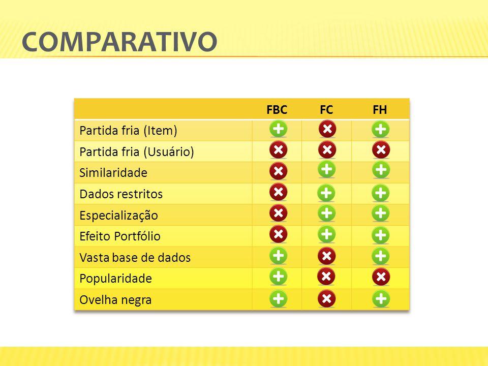 Comparativo FBC FC FH Partida fria (Item) Partida fria (Usuário)