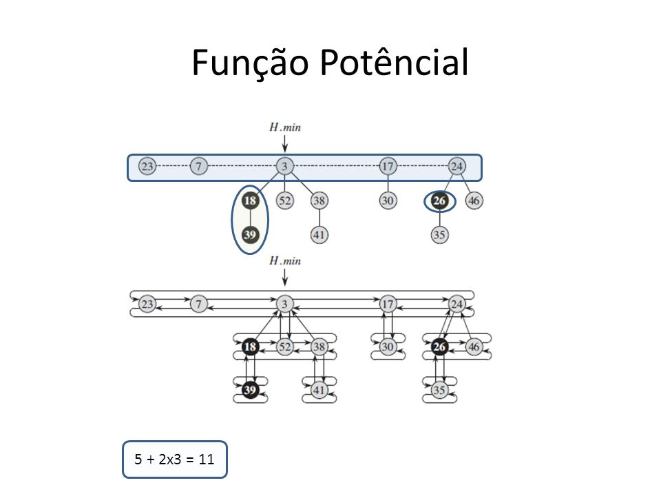 Função Potêncial 5 + 2x3 = 11