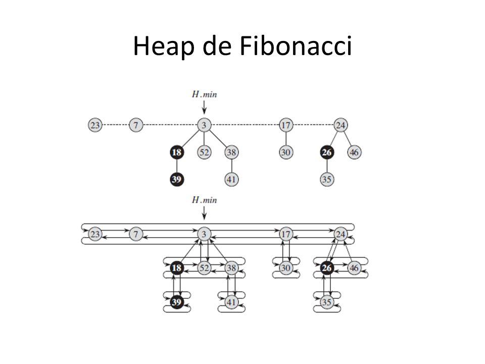 Heap de Fibonacci