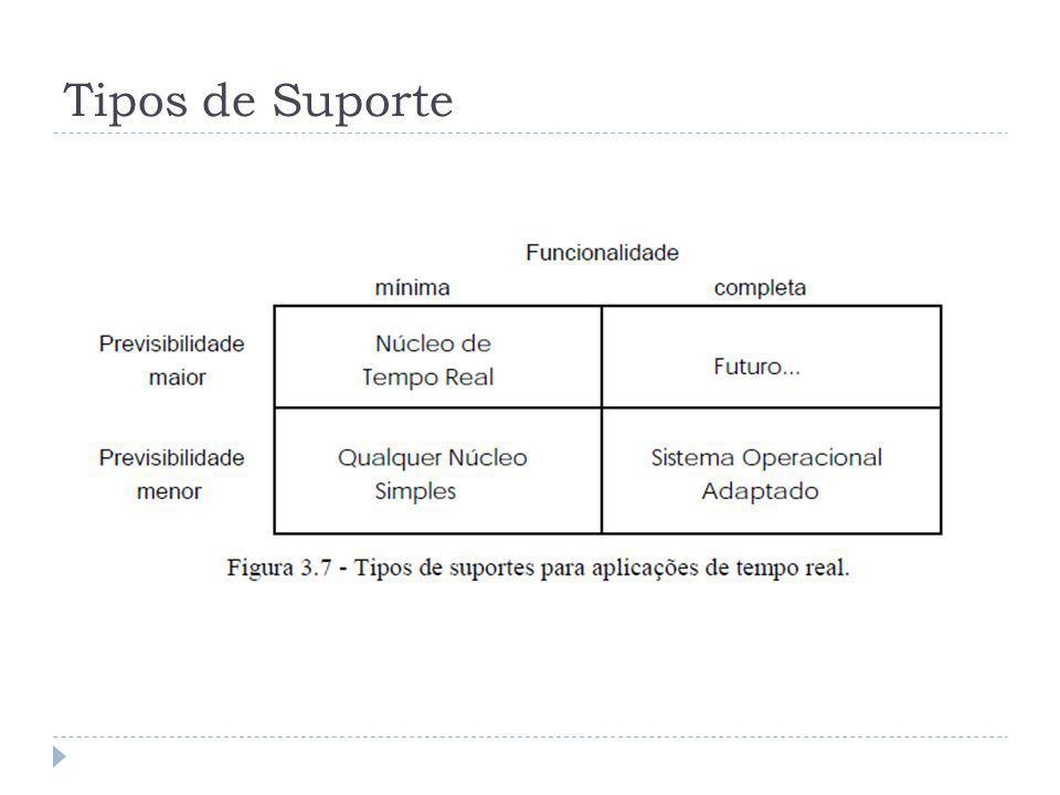 Tipos de Suporte A tabela representa um resumo dos tipos de suporte em função da previsibilidade temporal e funcionalidades.