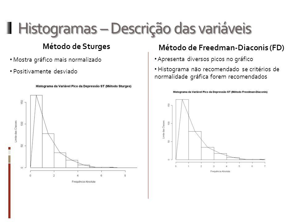 Histogramas – Descrição das variáveis