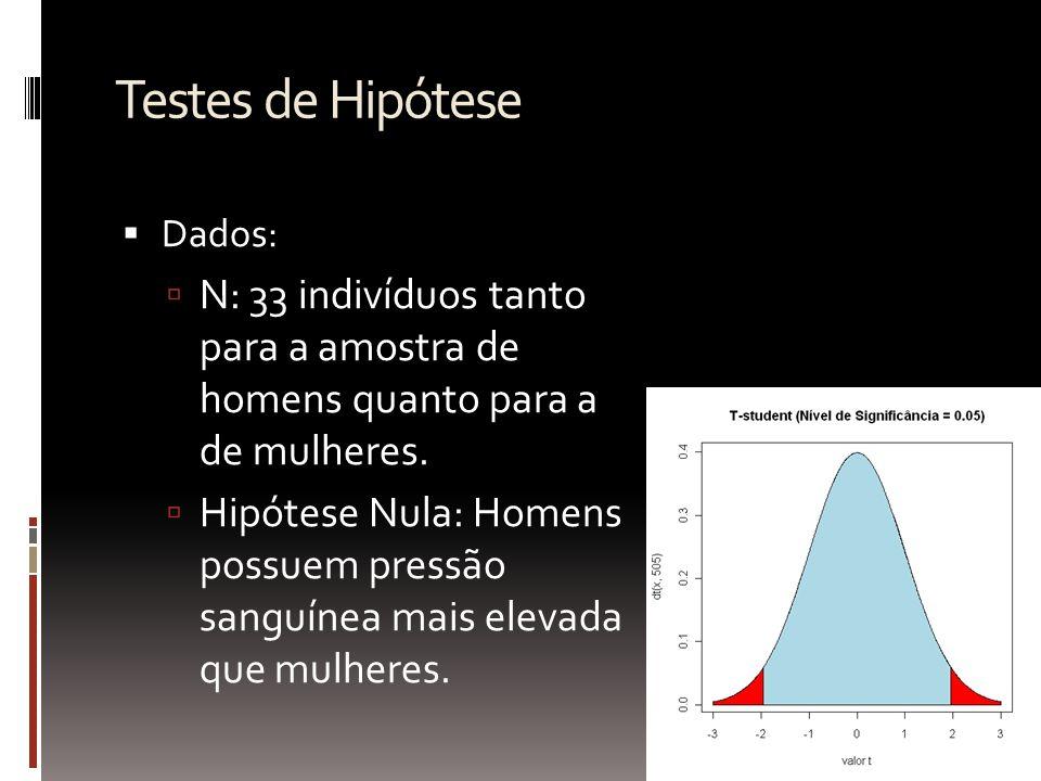 Testes de Hipótese Dados: N: 33 indivíduos tanto para a amostra de homens quanto para a de mulheres.