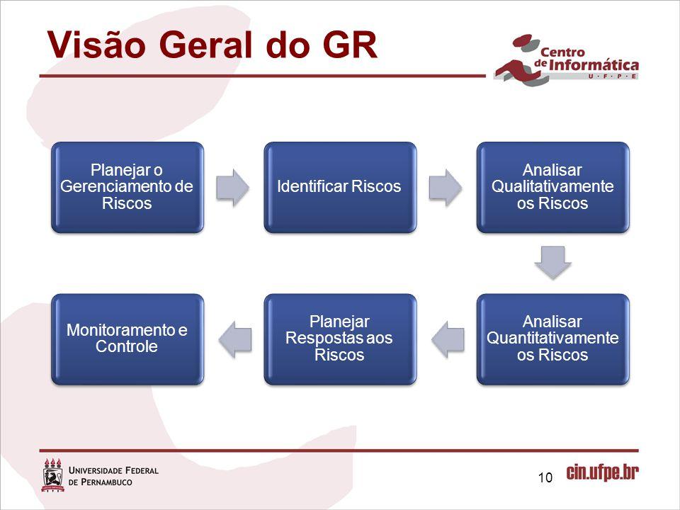 Visão Geral do GR Planejar o Gerenciamento de Riscos