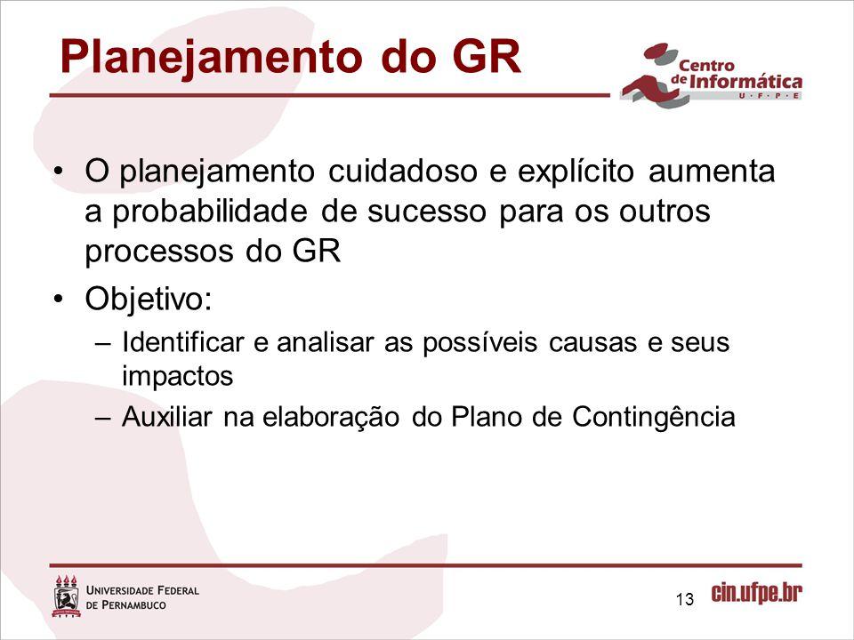 Planejamento do GR O planejamento cuidadoso e explícito aumenta a probabilidade de sucesso para os outros processos do GR.