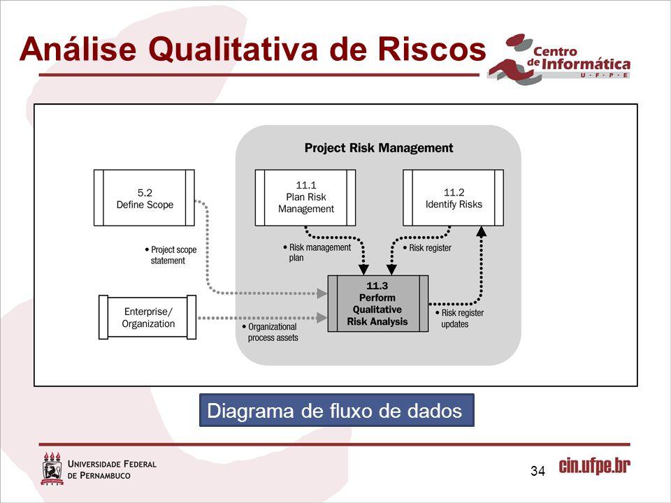 Análise Qualitativa de Riscos