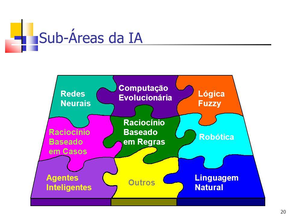 Sub-Áreas da IA Redes Neurais Lógica Fuzzy Computação Evolucionária
