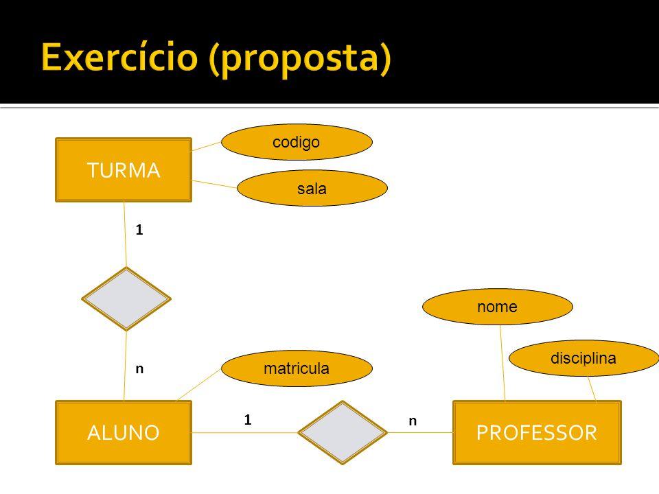 Exercício (proposta) TURMA ALUNO PROFESSOR codigo sala 1 nome