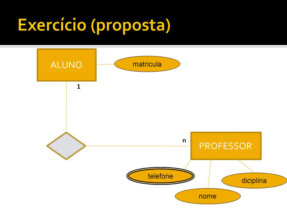 Exercício (proposta) ALUNO PROFESSOR matricula 1 n telefone diciplina