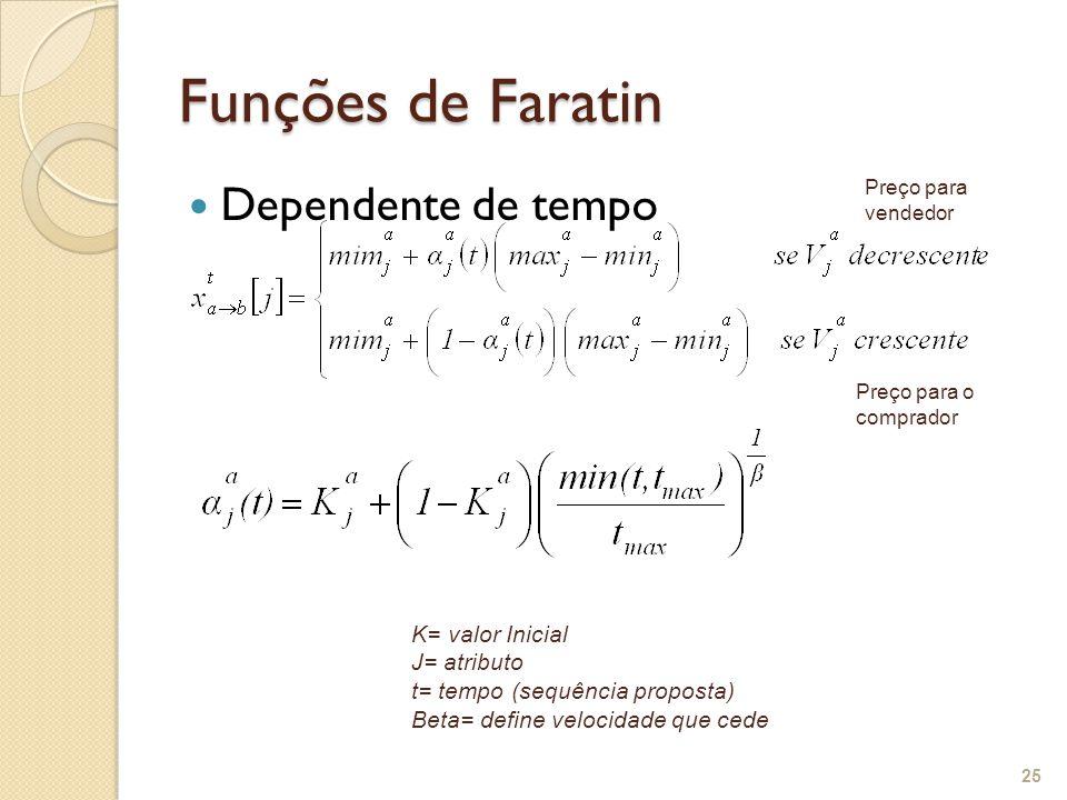 Funções de Faratin Dependente de tempo K= valor Inicial J= atributo