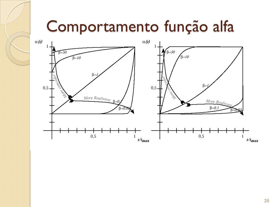 Comportamento função alfa