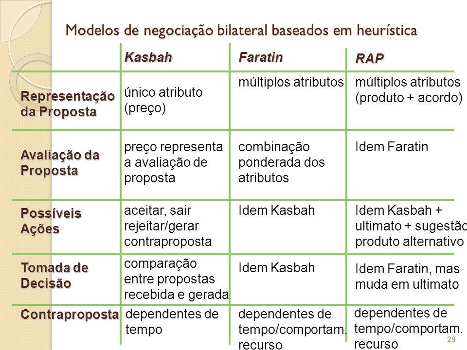 Modelos de negociação bilateral baseados em heurística