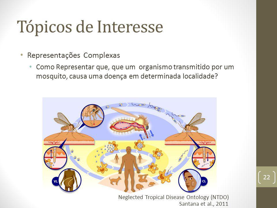 Tópicos de Interesse Representações Complexas