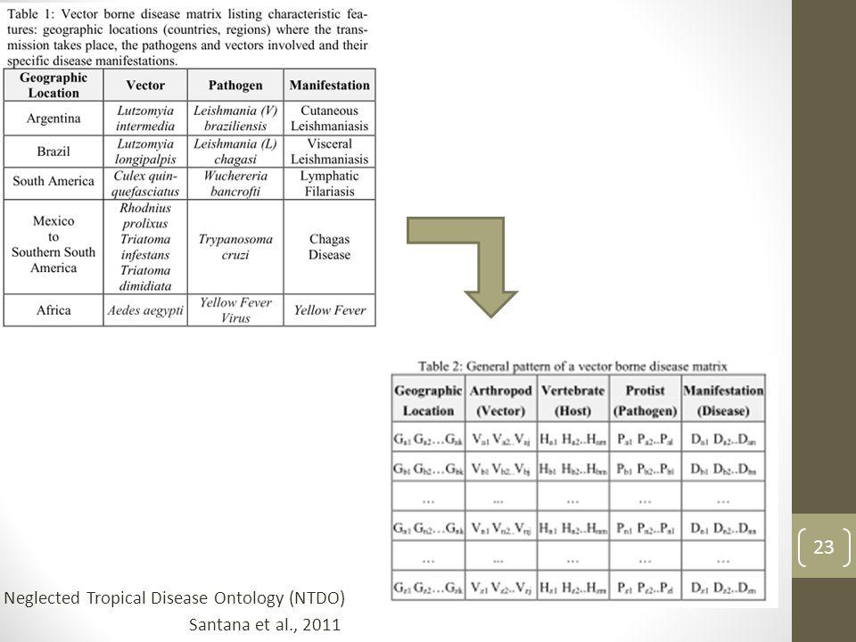 Neglected Tropical Disease Ontology (NTDO)