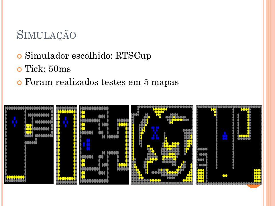 Simulação Simulador escolhido: RTSCup Tick: 50ms