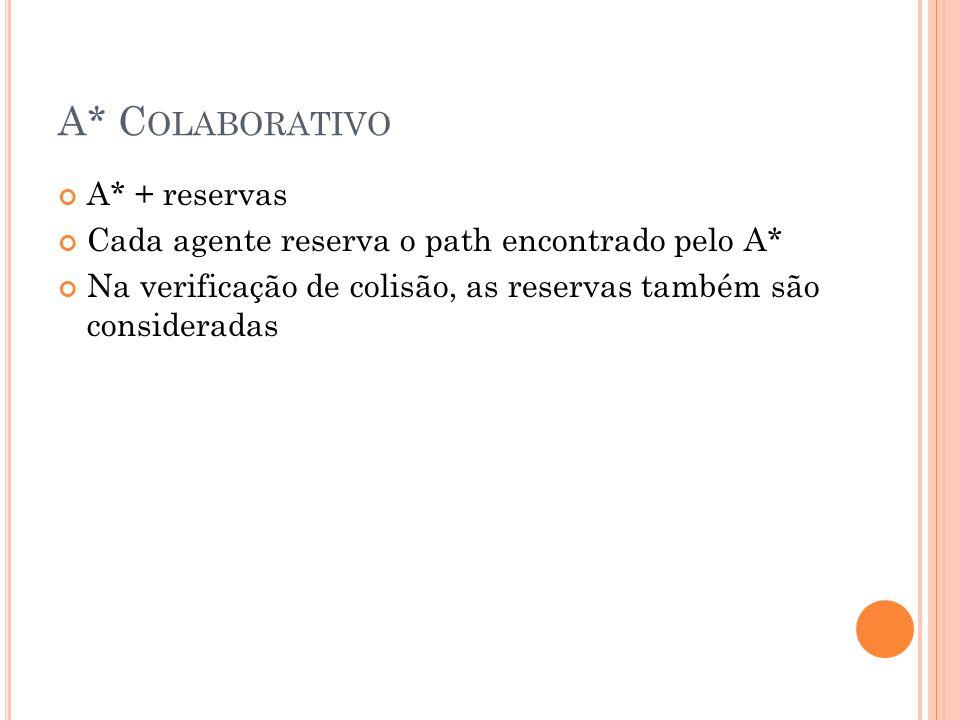 A* Colaborativo A* + reservas
