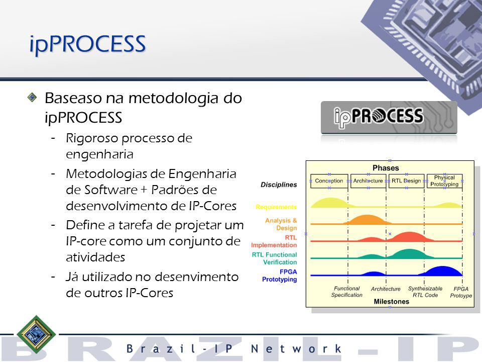 ipPROCESS Baseaso na metodologia do ipPROCESS