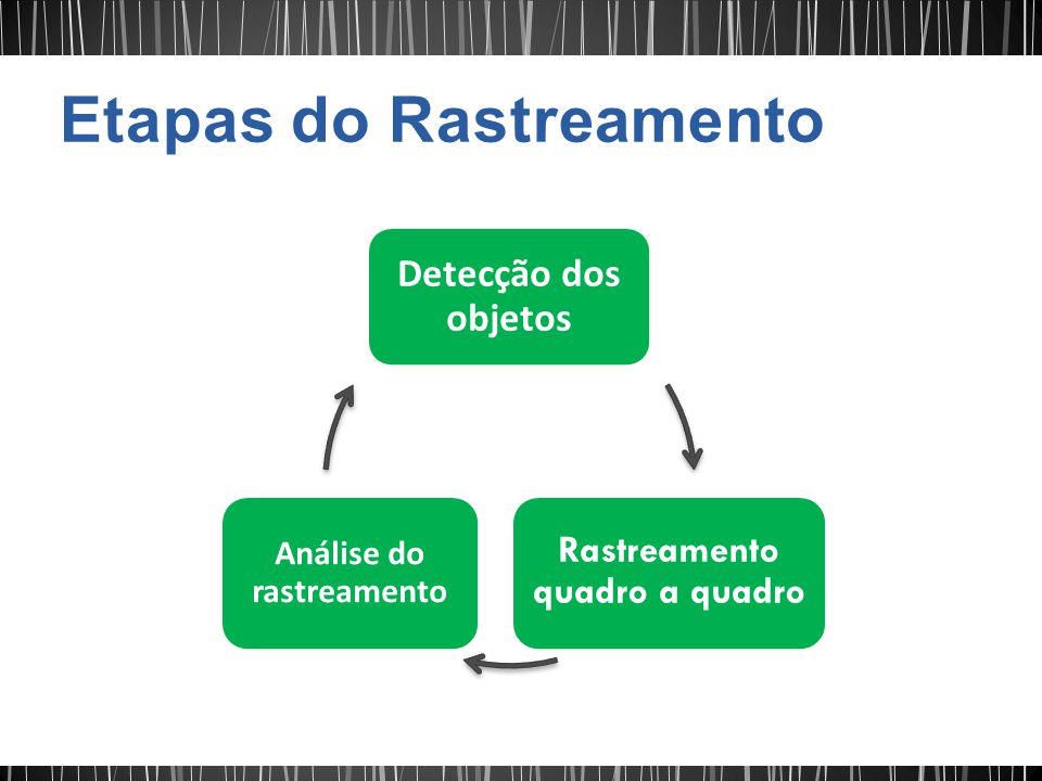 Etapas do Rastreamento