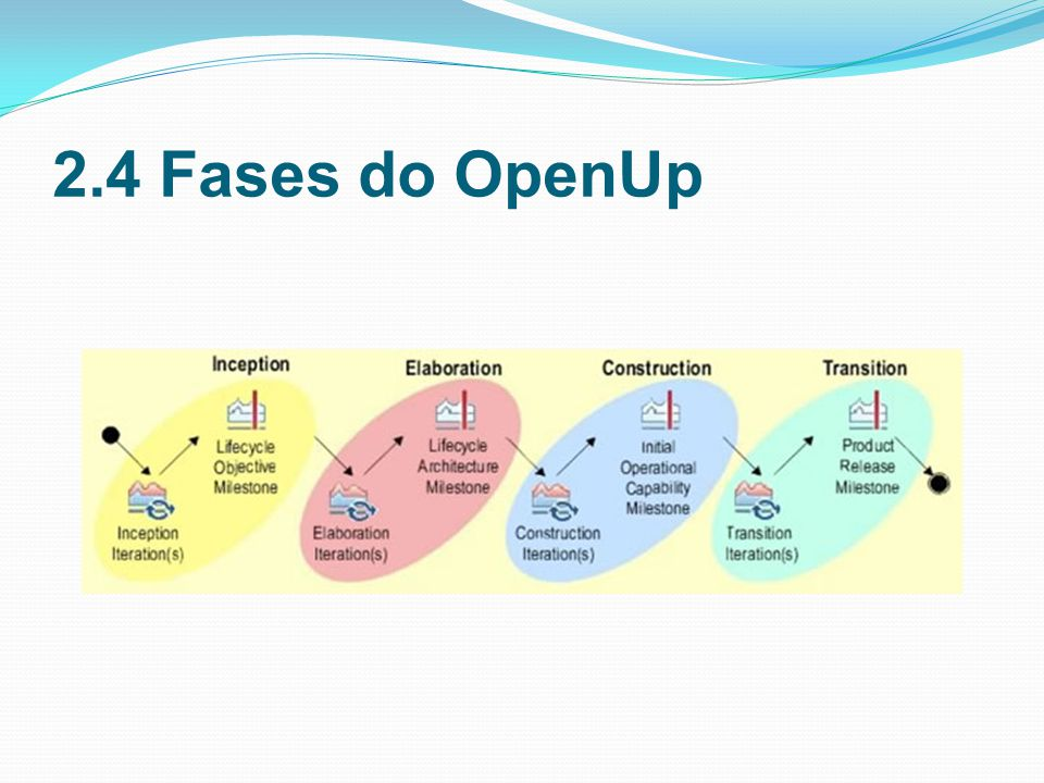 2.4 Fases do OpenUp