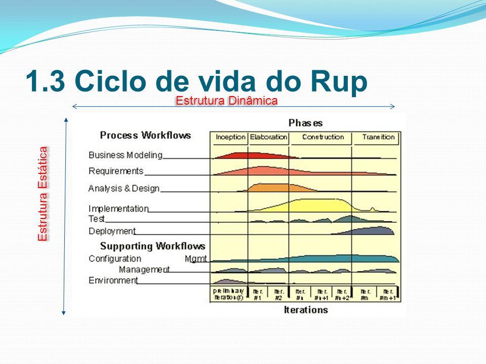1.3 Ciclo de vida do Rup Estrutura Dinâmica Estrutura Estática