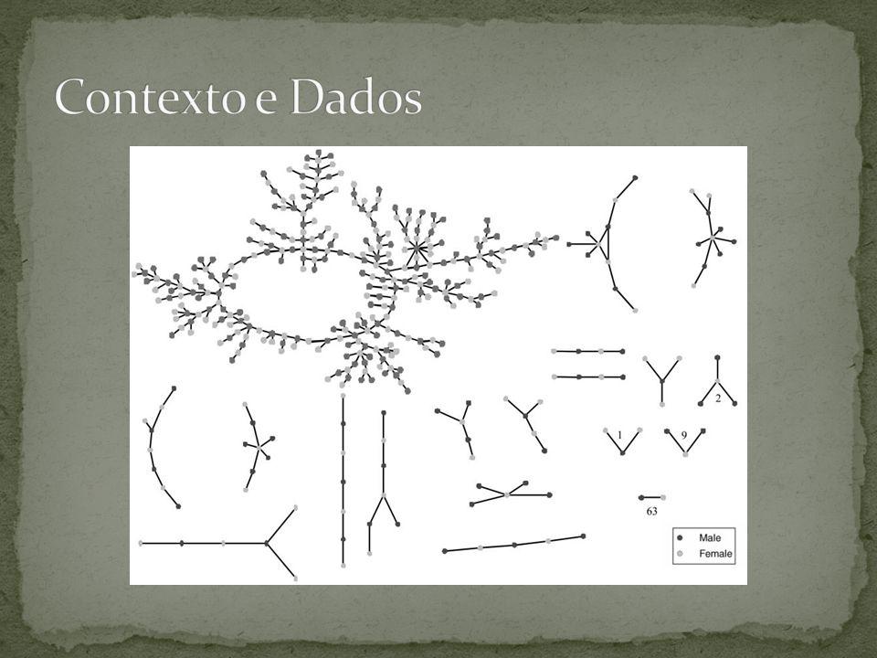 Contexto e Dados