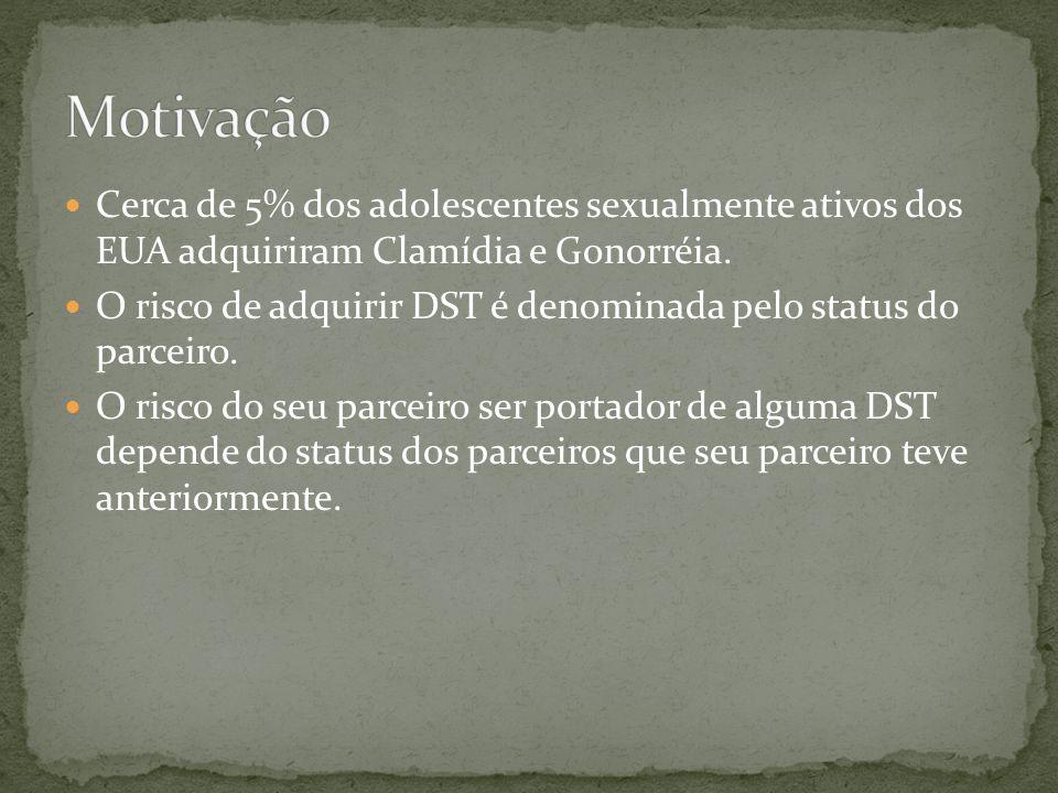 Motivação Cerca de 5% dos adolescentes sexualmente ativos dos EUA adquiriram Clamídia e Gonorréia.