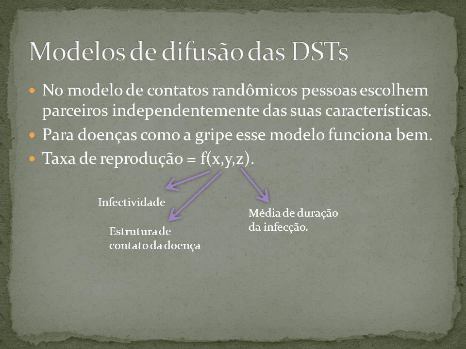Modelos de difusão das DSTs