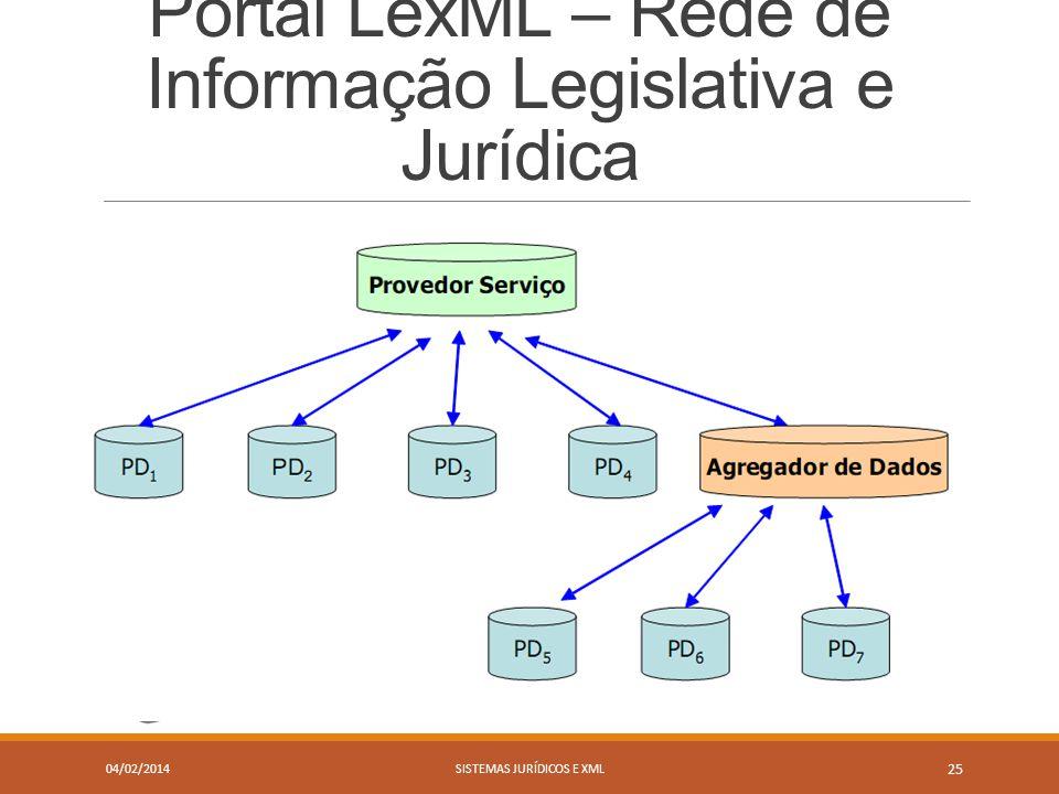 Portal LexML – Rede de Informação Legislativa e Jurídica