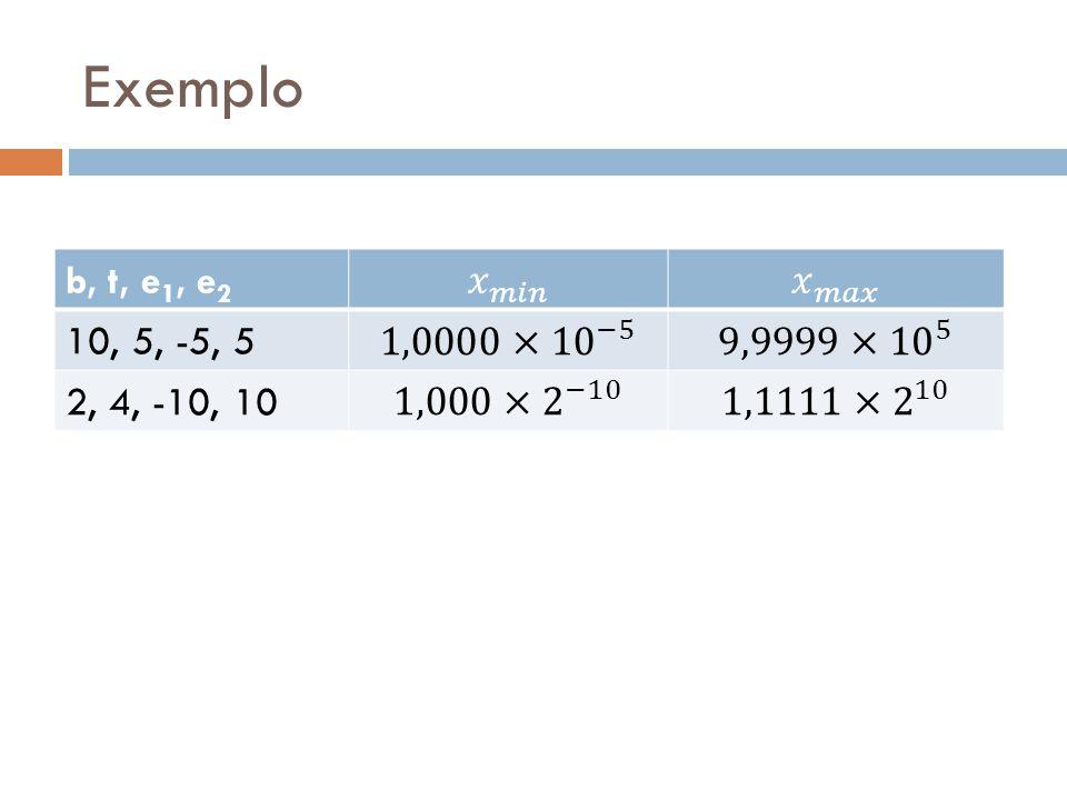 Exemplo b, t, e1, e2 𝑥 𝑚𝑖𝑛 𝑥 𝑚𝑎𝑥 10, 5, -5, 5 1,0000× 10 −5