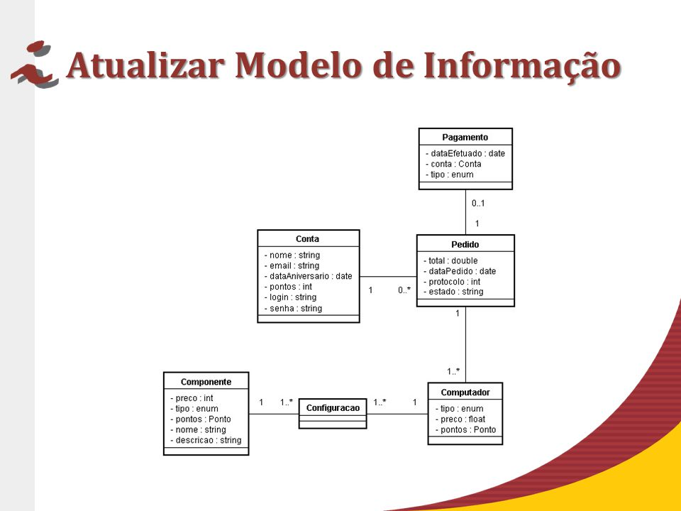 Atualizar Modelo de Informação