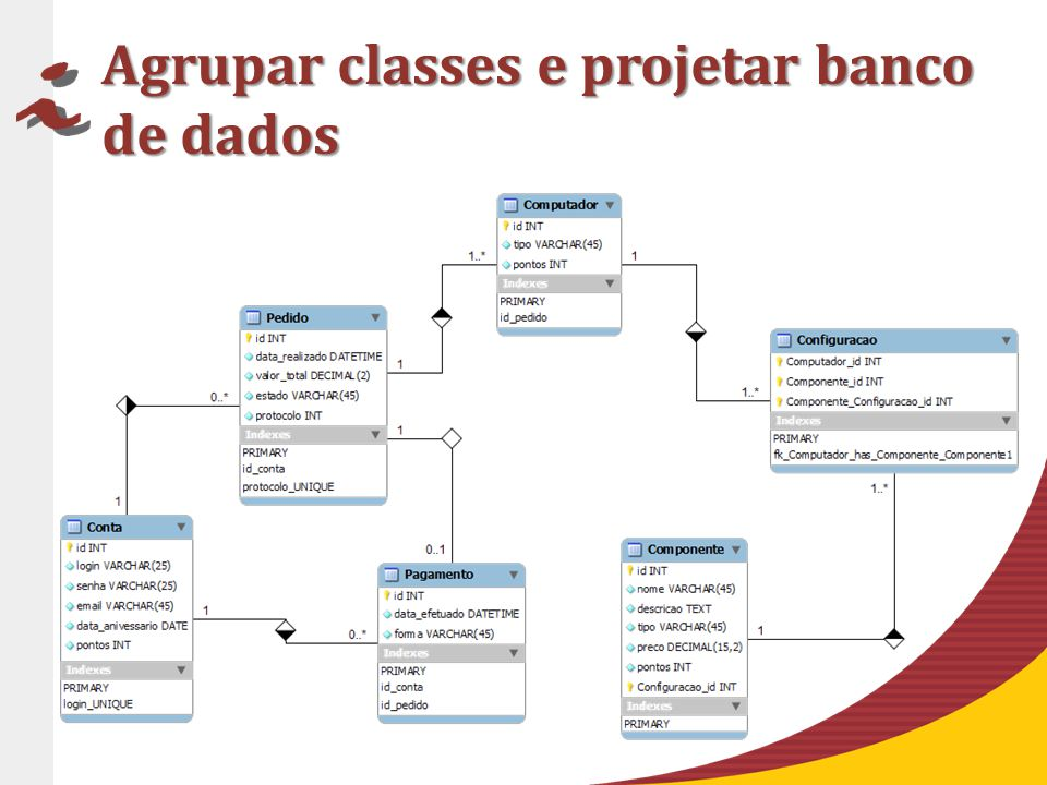 Agrupar classes e projetar banco de dados
