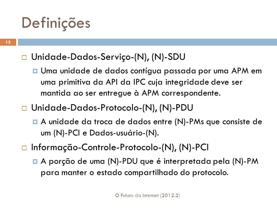 Definições Unidade-Dados-Serviço-(N), (N)-SDU