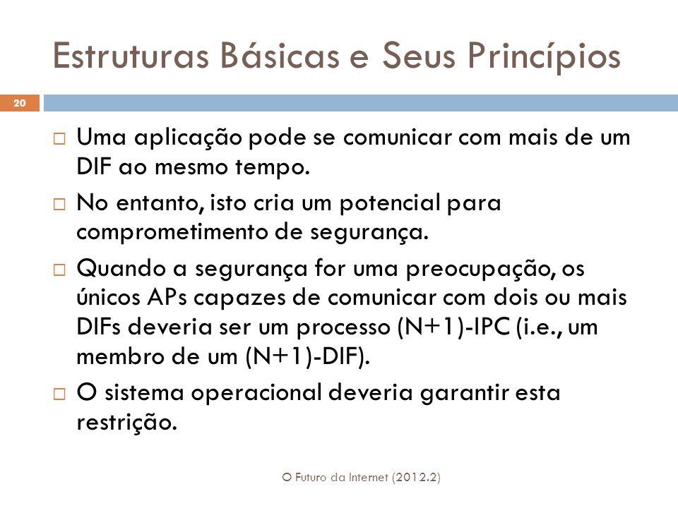 Estruturas Básicas e Seus Princípios