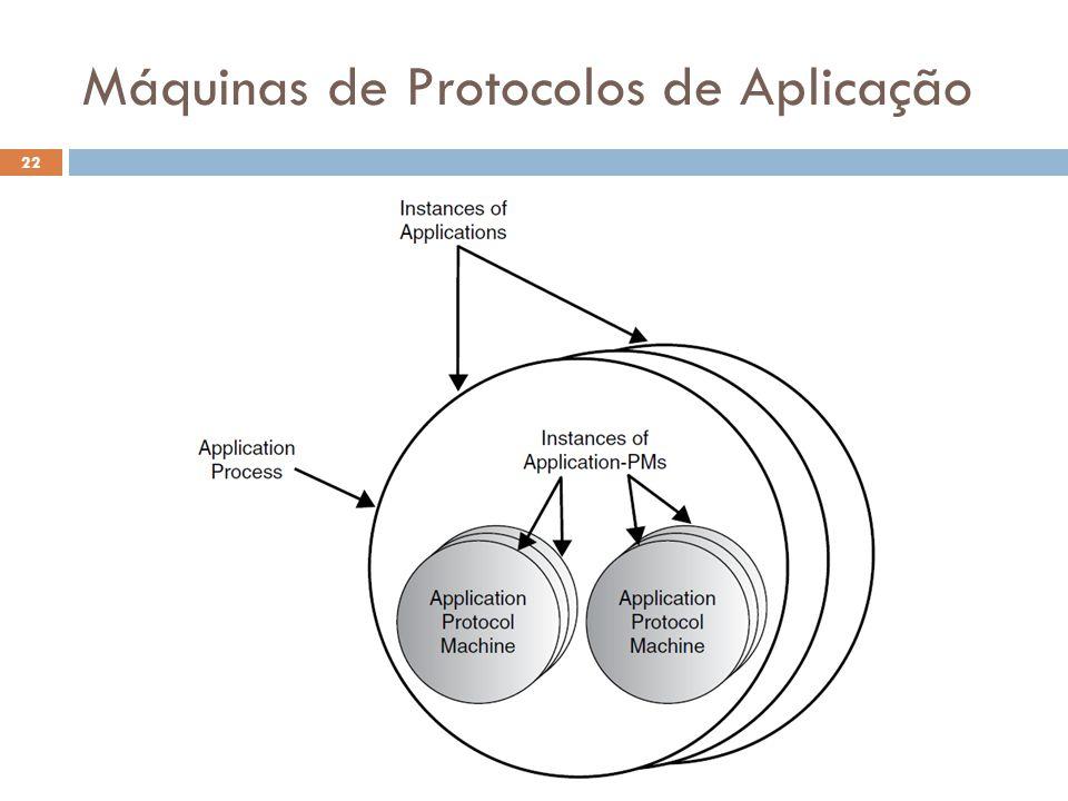 Máquinas de Protocolos de Aplicação
