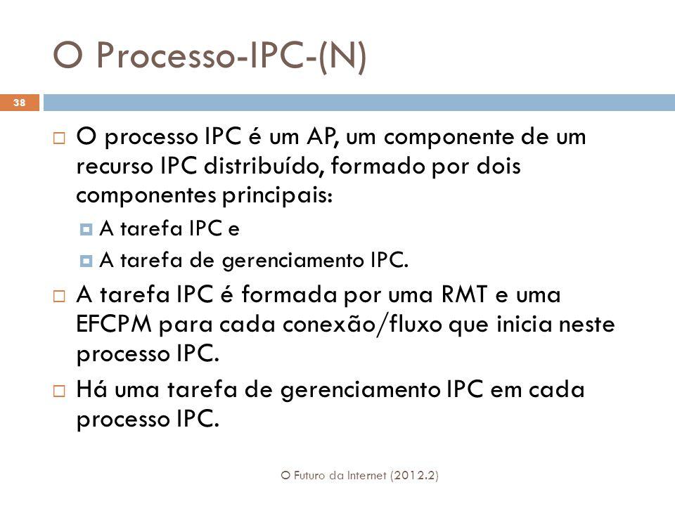O Processo-IPC-(N) O processo IPC é um AP, um componente de um recurso IPC distribuído, formado por dois componentes principais: