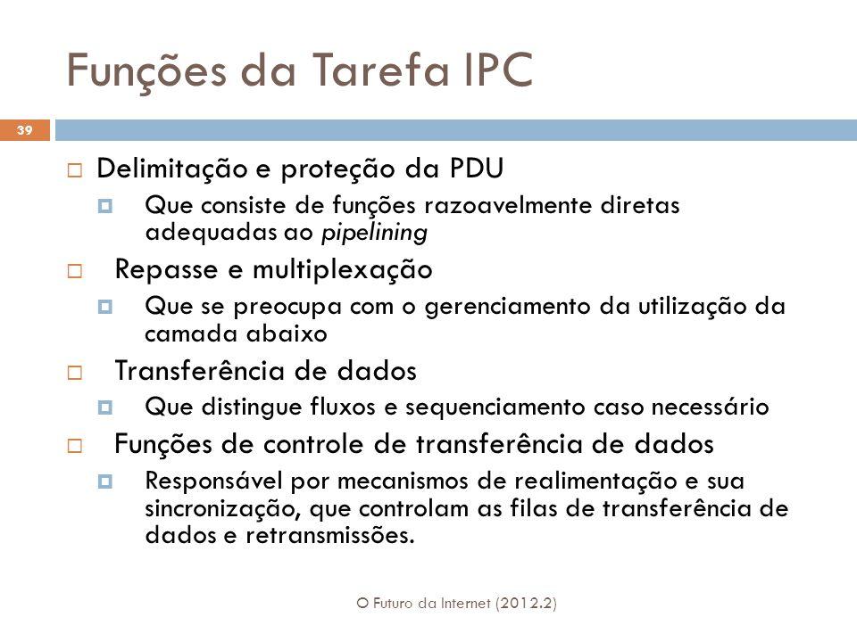 Funções da Tarefa IPC Delimitação e proteção da PDU