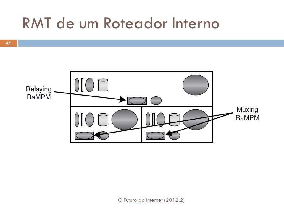 RMT de um Roteador Interno