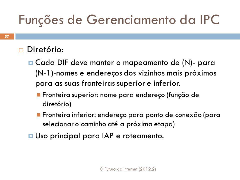Funções de Gerenciamento da IPC
