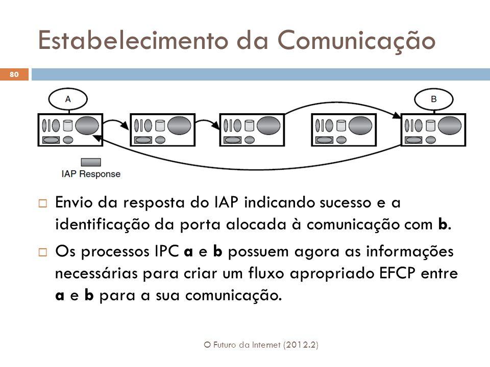 Estabelecimento da Comunicação