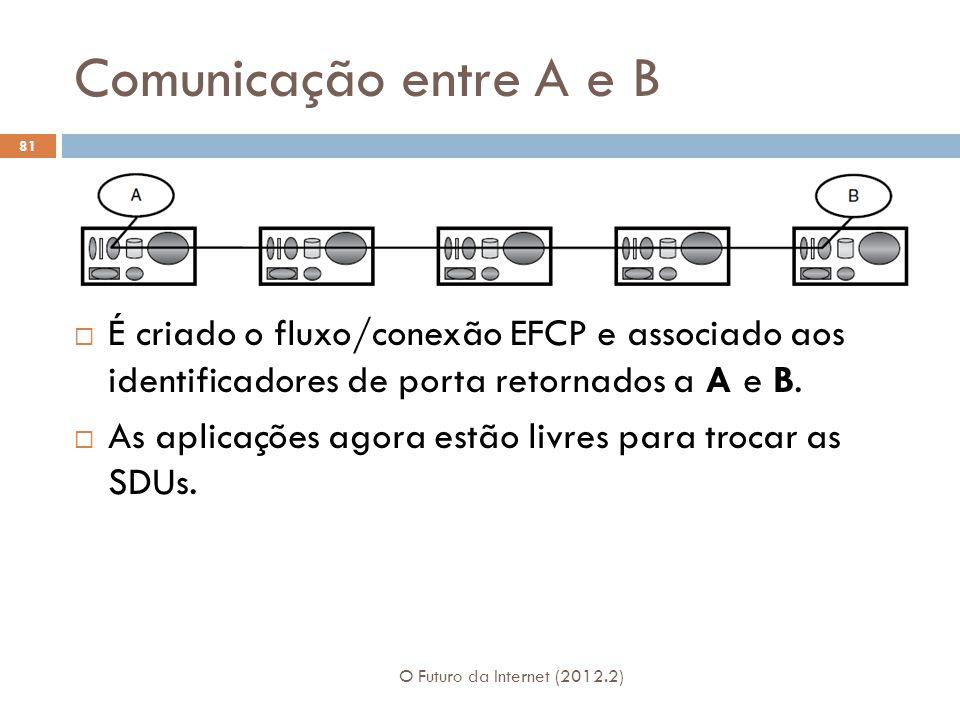 Comunicação entre A e B É criado o fluxo/conexão EFCP e associado aos identificadores de porta retornados a A e B.