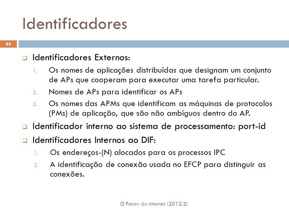 Identificadores Identificadores Externos: