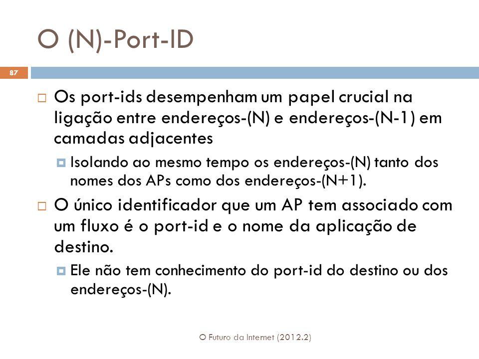 O (N)-Port-ID Os port-ids desempenham um papel crucial na ligação entre endereços-(N) e endereços-(N-1) em camadas adjacentes.
