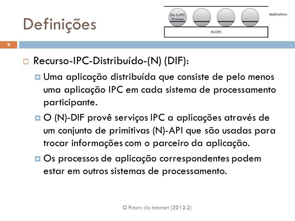 Definições Recurso-IPC-Distribuído-(N) (DIF):