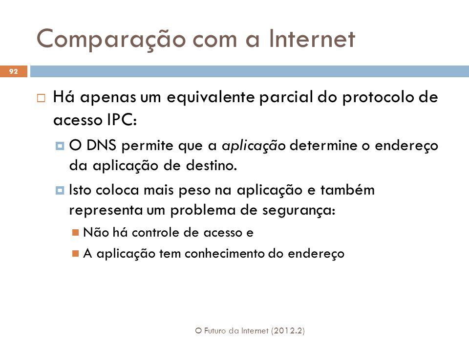 Comparação com a Internet