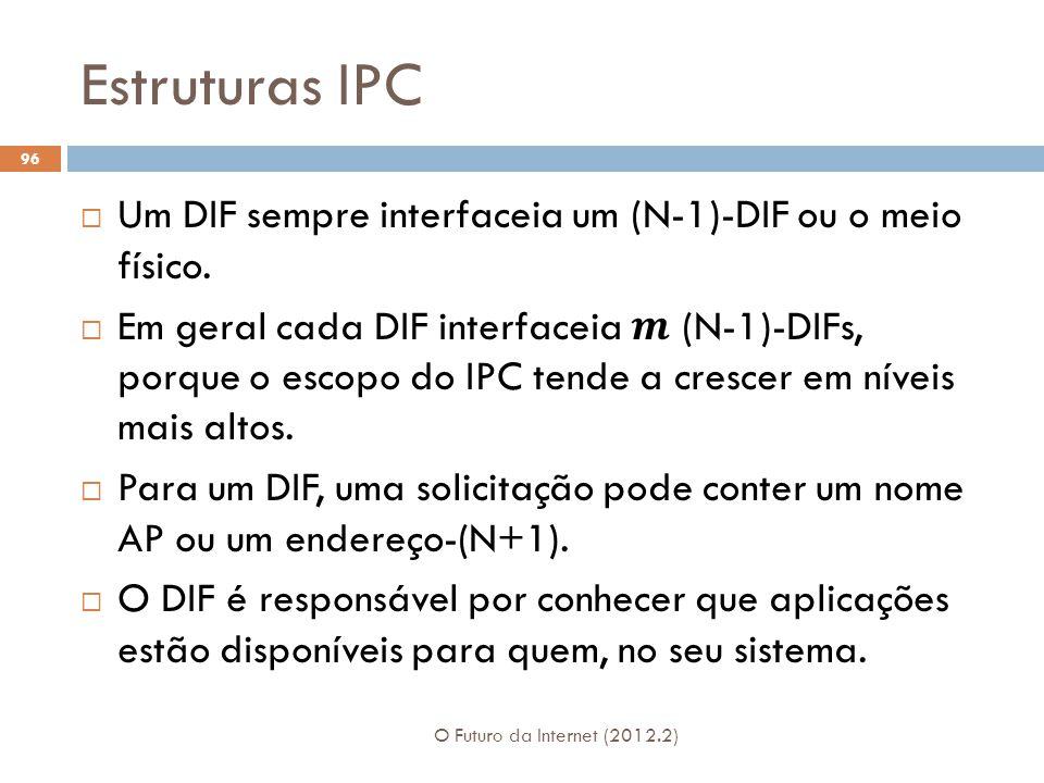 Estruturas IPC Um DIF sempre interfaceia um (N-1)-DIF ou o meio físico.