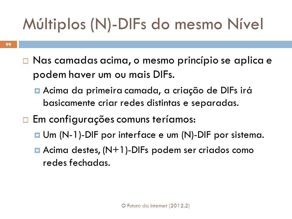 Múltiplos (N)-DIFs do mesmo Nível