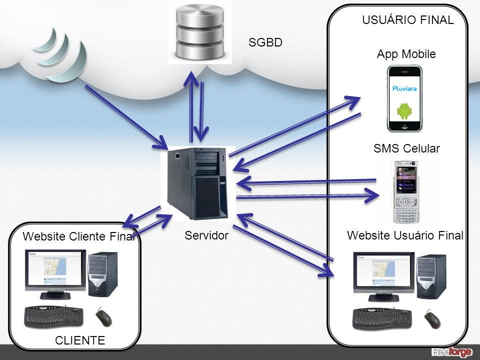 USUÁRIO FINAL SGBD. App Mobile. SMS Celular. Website Cliente Final. Servidor. Website Usuário Final.